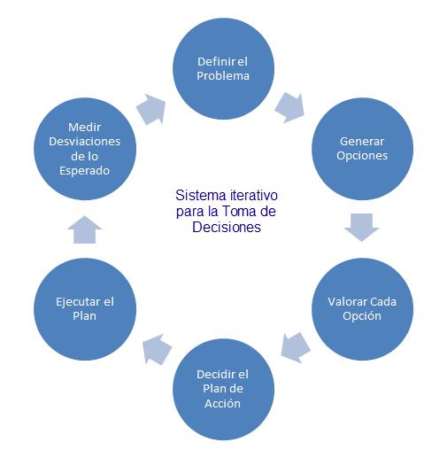 ciclo toma de decisiones Emprendedor